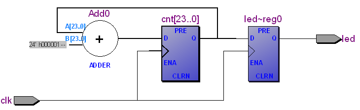 A look into CPLDs – using the Quartus II software and ModelSim